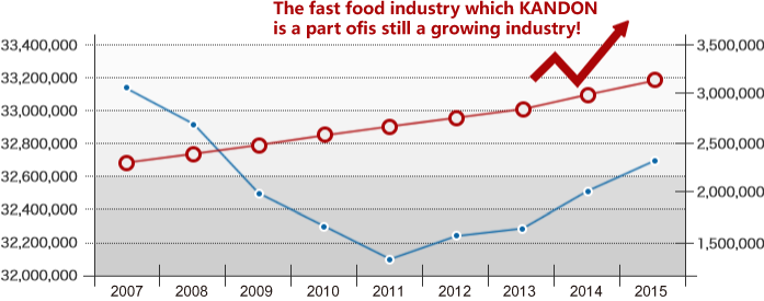 Transition of the expansion of the fast food industry