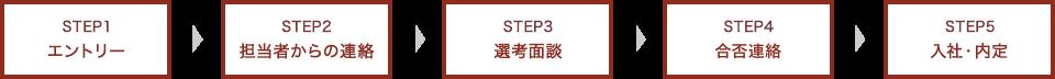 STEP1 エントリー STEP2 担当者からの連絡 STEP3 選考面談 STEP4 内定連絡・入社準備 STEP5 入社・内定