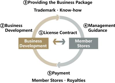 ライセンス契約の仕組みの図